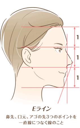 「鼻の形」と「鼻の位置=ポジション」