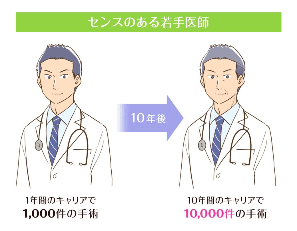 若手医師の10年後