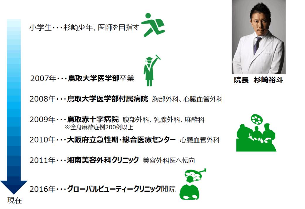 杉崎先生経歴