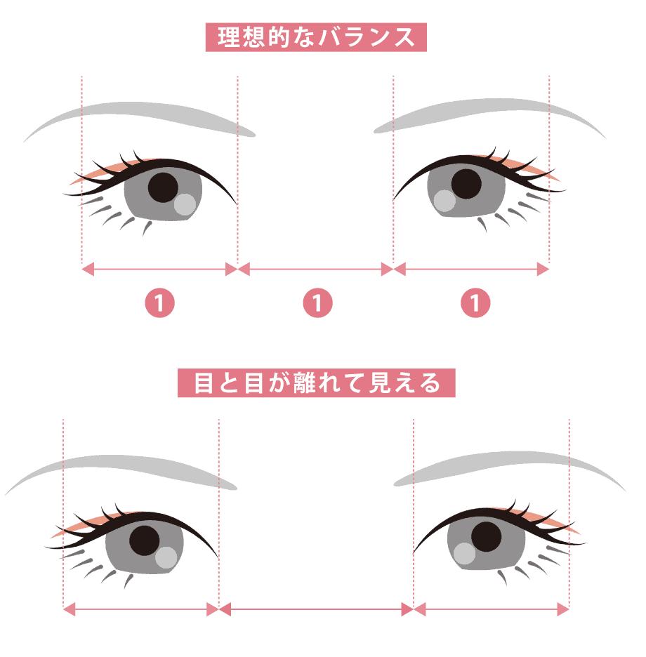 目のバランス