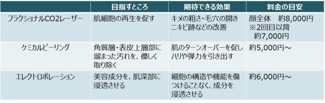 表1 若々しい肌質をサポートする施術